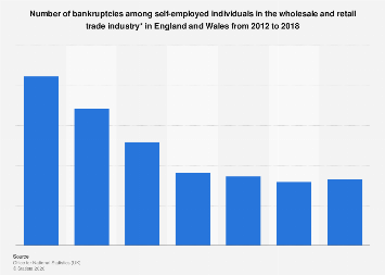 Self-employed bankruptcies in the wholesale & retail trade industry 2012-2017