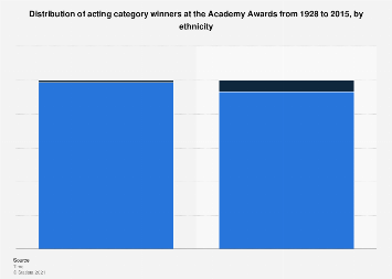 Ethnicity distribution of acting winners at the Academy Awards 1928-2015