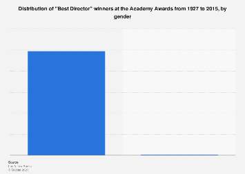 chart gender inequality rife at the oscars statista