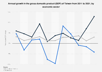 Gross domestic product (GDP) growth of Taiwan 2010-2016, by sector