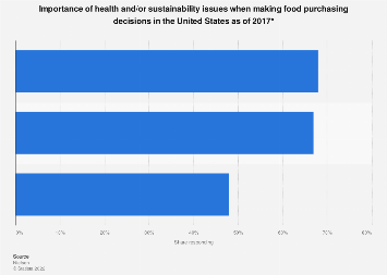 U.S. consumer health and sustainability considerations when purchasing food 2017