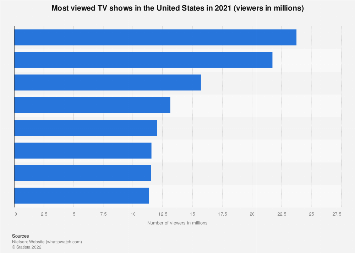 Most viewed TV shows in the U.S. 2017/18