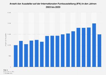 Anzahl der Aussteller auf der IFA bis 2019