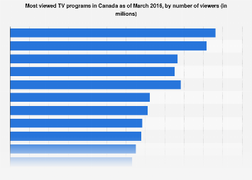 Most viewed TV programs in Canada 2016