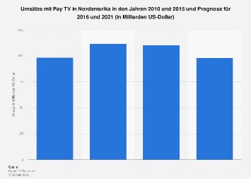 Prognose der Umsätze mit Pay TV in Nordamerika 2021