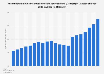 Anzahl der Mobilfunkanschlüsse im Netz von Vodafone in Deutschland bis 2017