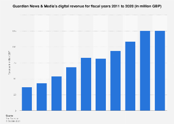 Guardian News & Media's digital revenue for fiscal years 2011-2019