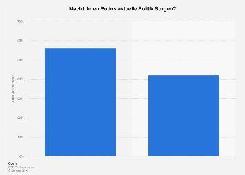 Umfrage zu Sorgen wegen Putins aktueller Politik 2018