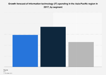 Asia Pacific IT spending growth forecast by segment 2017