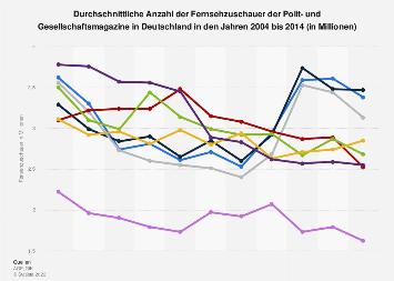 Einschaltquoten der Polit- und Gesellschaftsmagazine in Deutschland bis 2014