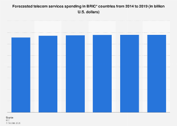 Telecom services spending forecast BRIC countries 2014-2019