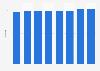 Umfrage zum Erfolg der bisherigen CRM-Anstrengungen in Schweizer Unternehmen bis 2014