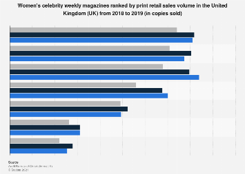 Women's celebrity weekly magazines ranked by sales volume in the UK 2016-2017