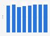 Umfrage zur Entwicklung des CRM-Budgets in Schweizer Unternehmen bis 2014