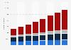 Kfz-Bestand in den BRIC-Staaten bis 2015