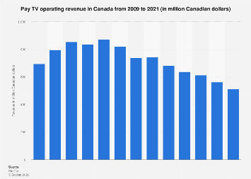 Pay TV revenue in Canada 2009-2016