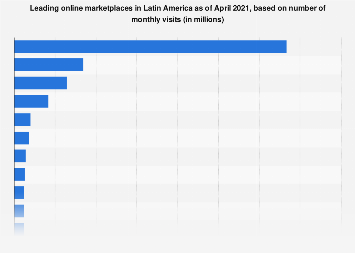 Most-visited online retailers in Latin America 2016