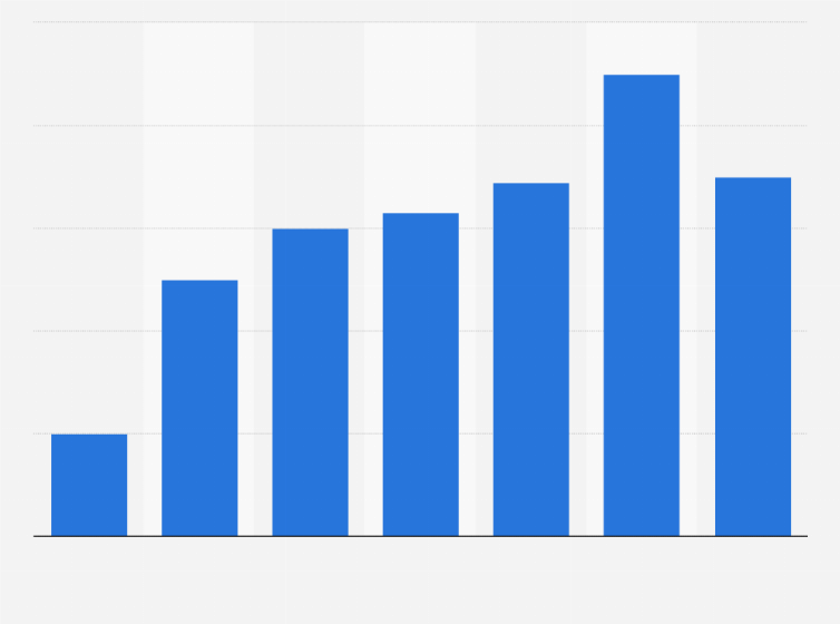 Number of Deezer's paying subscribers 2019   Statista