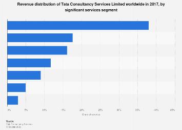 Revenue distribution of Tata Consultancy Services worldwide in 2017, by segment