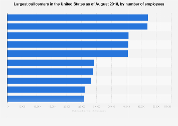 Largest U.S. call centers and regional operation centers 2017, by number of employees