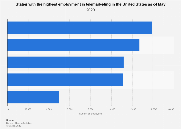 States with the highest employment in telemarketing in the U.S. 2016