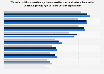 Women's traditional weekly magazines ranked by sales volume in the UK H1 2018
