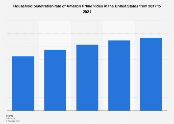 Amazon Prime Instant Video penetration rate in the U.S. 2017