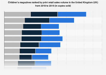 Children's magazines ranked by sales volume in the United Kingdom (UK) 2016-2017