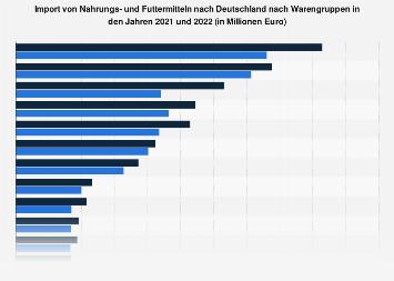 Import von Nahrungsmitteln nach Deutschland nach Warengruppen 2017