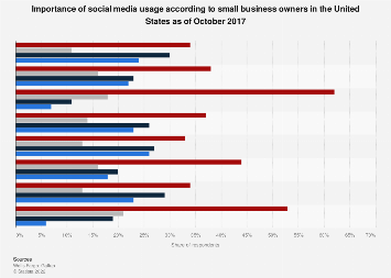 Social media usage of small U.S. business owners 2017