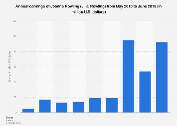 J. K. Rowling - earnings 2010-2017