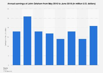 John Grisham - earnings 2010-2017