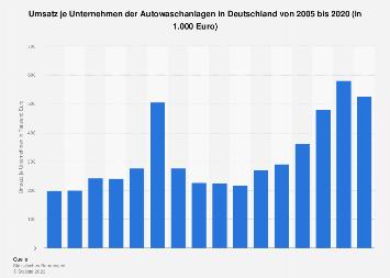 Umsatz je Unternehmen der Autowaschanlagen in Deutschland bis 2016