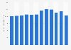 Anzahl der Lackierbetriebe für Kraftwagen in Deutschland bis 2016