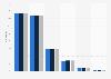 Verteilung der Versicherten in der GKV nach Kassenart bis 2017
