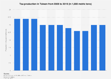 Tea production in Taiwan 2005-2016