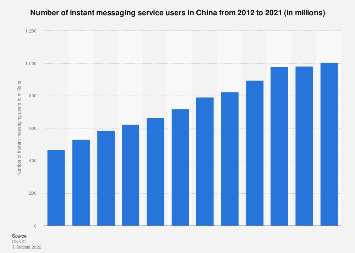 China: number of instant messaging users 2012- 2017