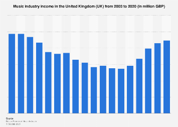 Music industry income in the United Kingdom (UK) 2003-2016