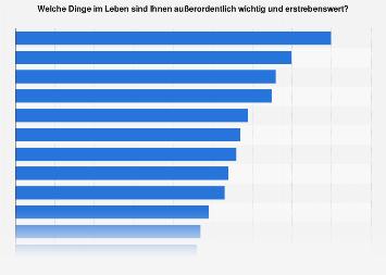 Umfrage zu den wichtigsten Dingen im Leben in Deutschland im Jahr 2017