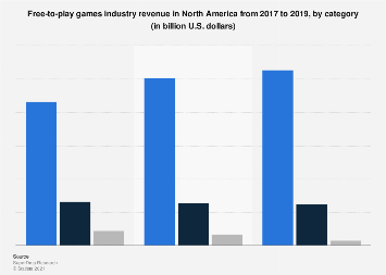 Digital games industry revenue in the U.S. 2016, by category