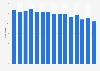 Anteil der Verwaltungskosten der GKV an den Einnahmen bis 2017