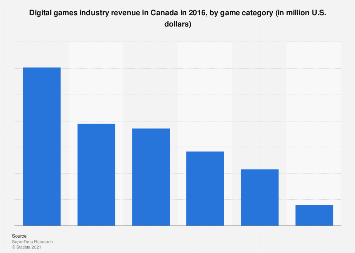 Digital games industry revenue in Canada 2016, by category