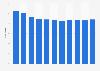 Anteil der Verwaltungskosten an den Einnahmen der PKV bis 2016