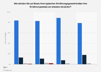Umfrage zur Ernährungsweise in Deutschland 2016