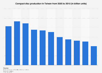 Compact disc production in Taiwan 2005-2015