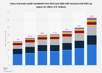Private wealth worldwide 2013-2023, by region