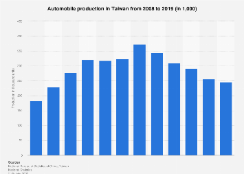 Automobile production in Taiwan 2006-2016