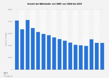 Mitarbeiter der OMV Aktiengesellschaft bis 2017