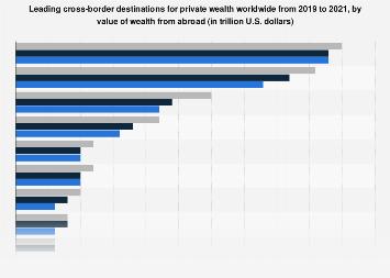 Leading offshore wealth destinations worldwide 2019
