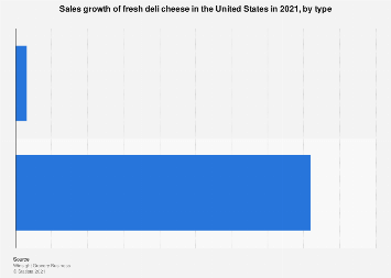 Sales growth of fresh deli cheese in the U.S. 2017, by type
